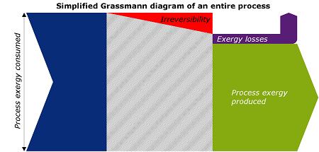 exergy calculation Grassman
