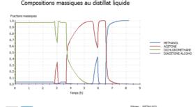modélisation et analyses des unités de distillation batch