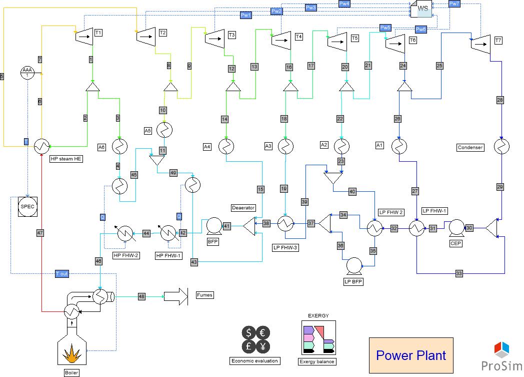 power plant process simulation