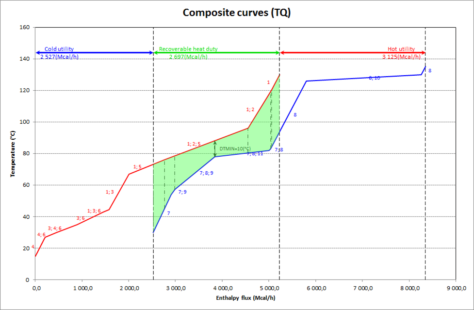 Composite curve - pinch analysis