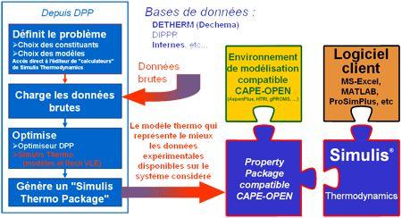 calcul thermodynamique - base de données thermodynamque - analyse - Detherm
