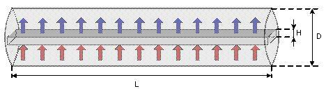ProSim-DAC-transversale