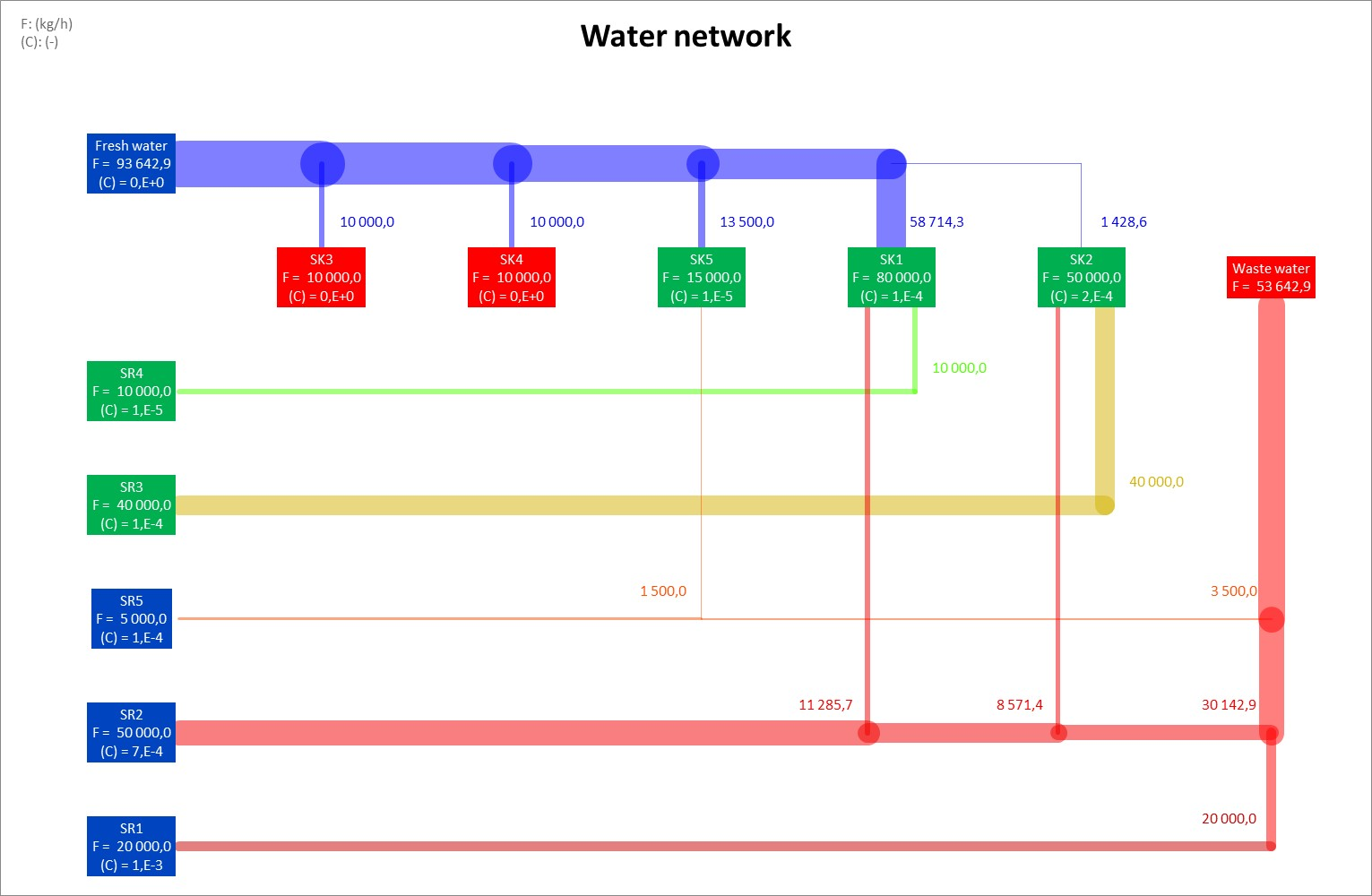 Water network generated by Simulis Pinch showing possible water reuse