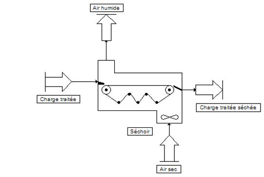 module séchoir - simulation de procédés chimiques industriels