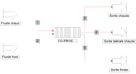 calcul, simulation des échangeurs de chaleur multi-fluides à plaques et ailettes - efficacité échangeur -